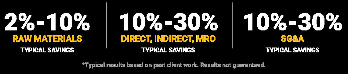 Percentage Guideline
