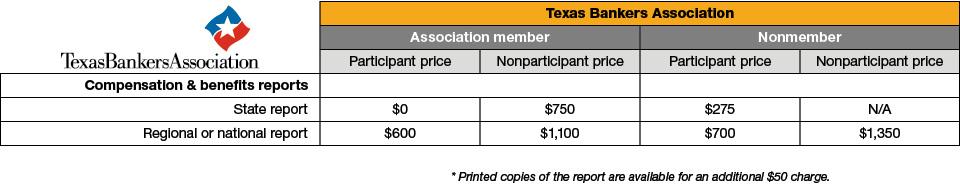 TXBA pricing