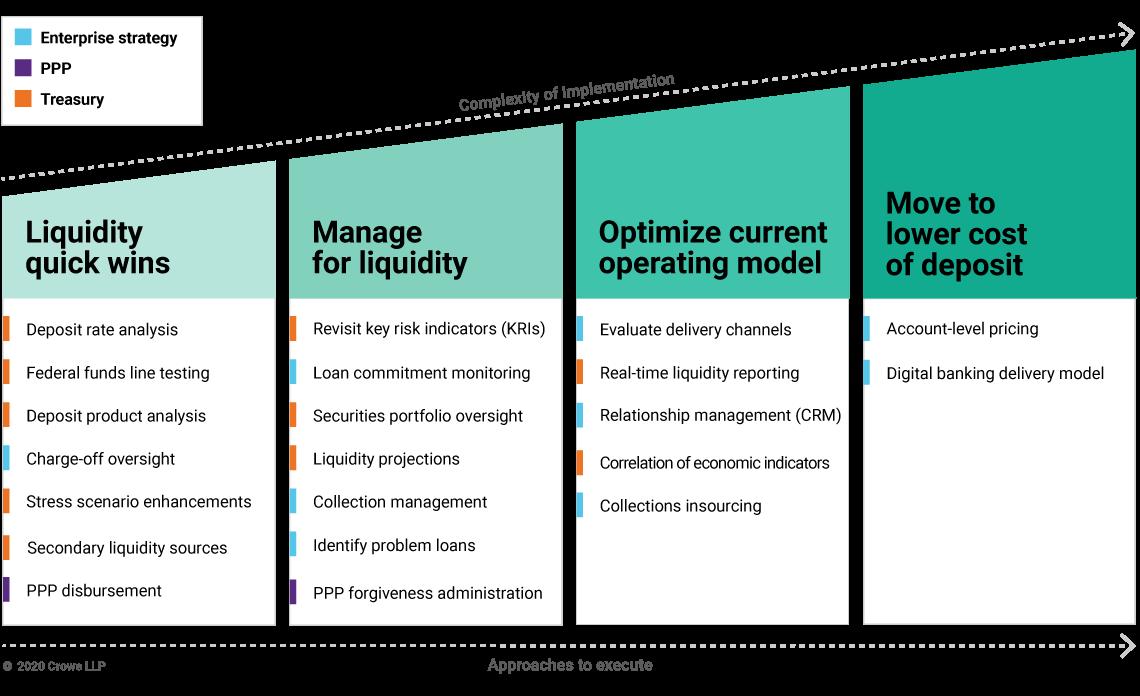 Financial services roadmap