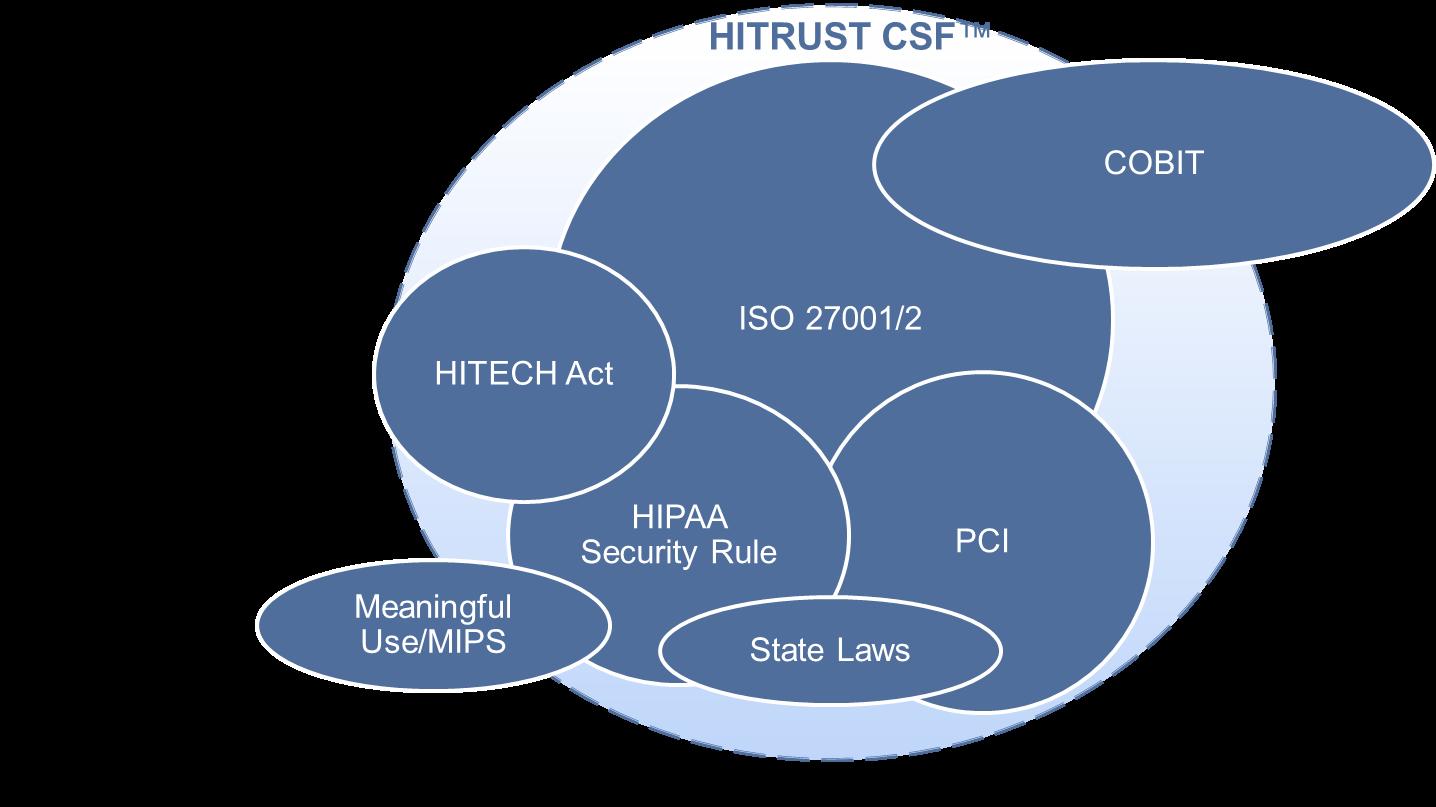 hitrust 1