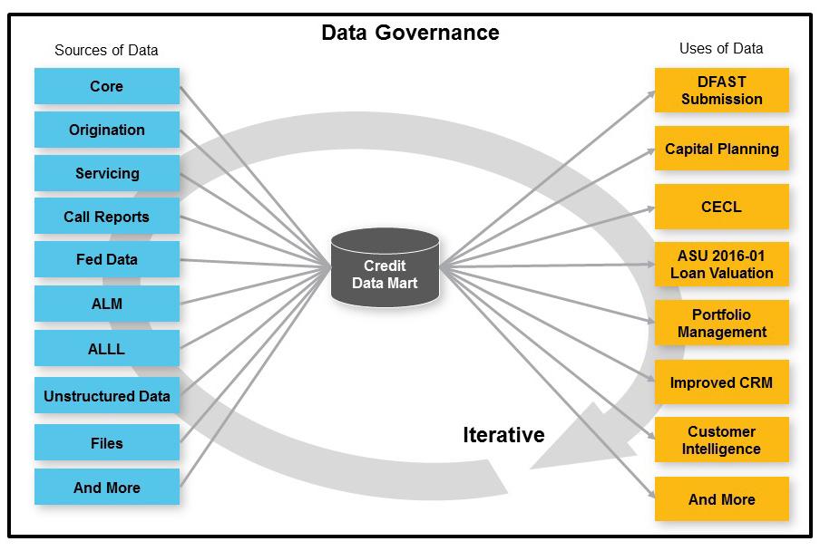 DataGovernance2