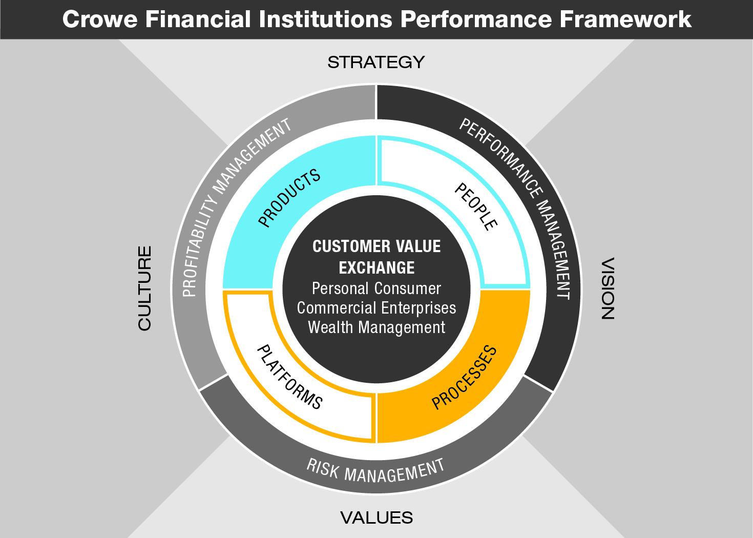 FS-17012-047 Performance Framework Diagram-01