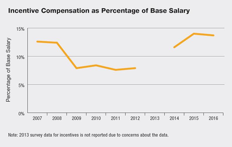 incentive-compensation