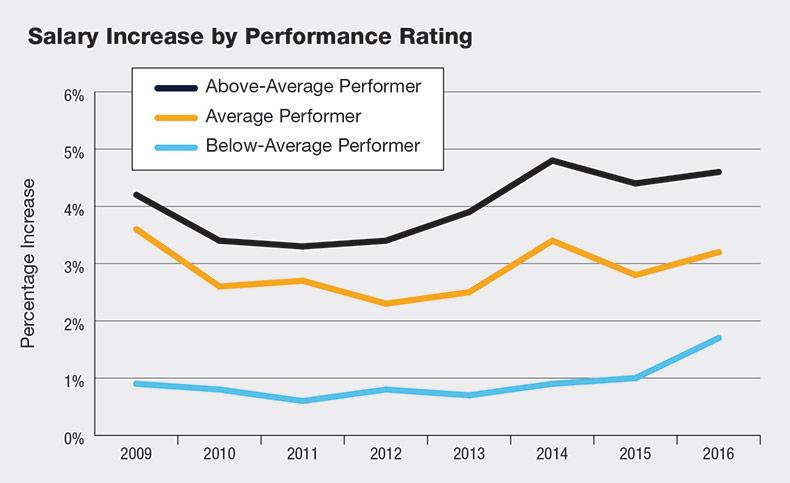 salary-increase-perf-rating