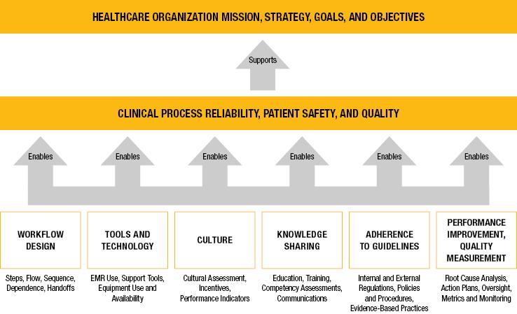 HC-Clinical-Audit-Focus