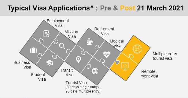 visa implement uae