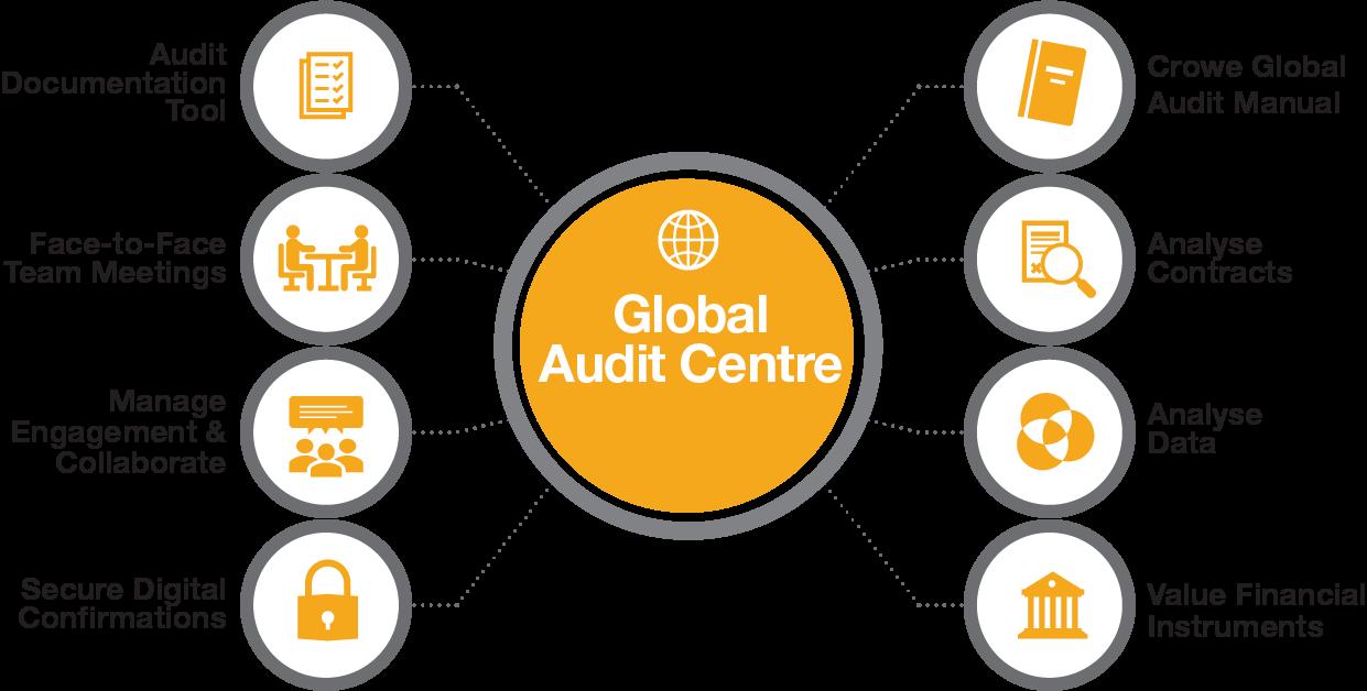 Crowe Global Audit Centre