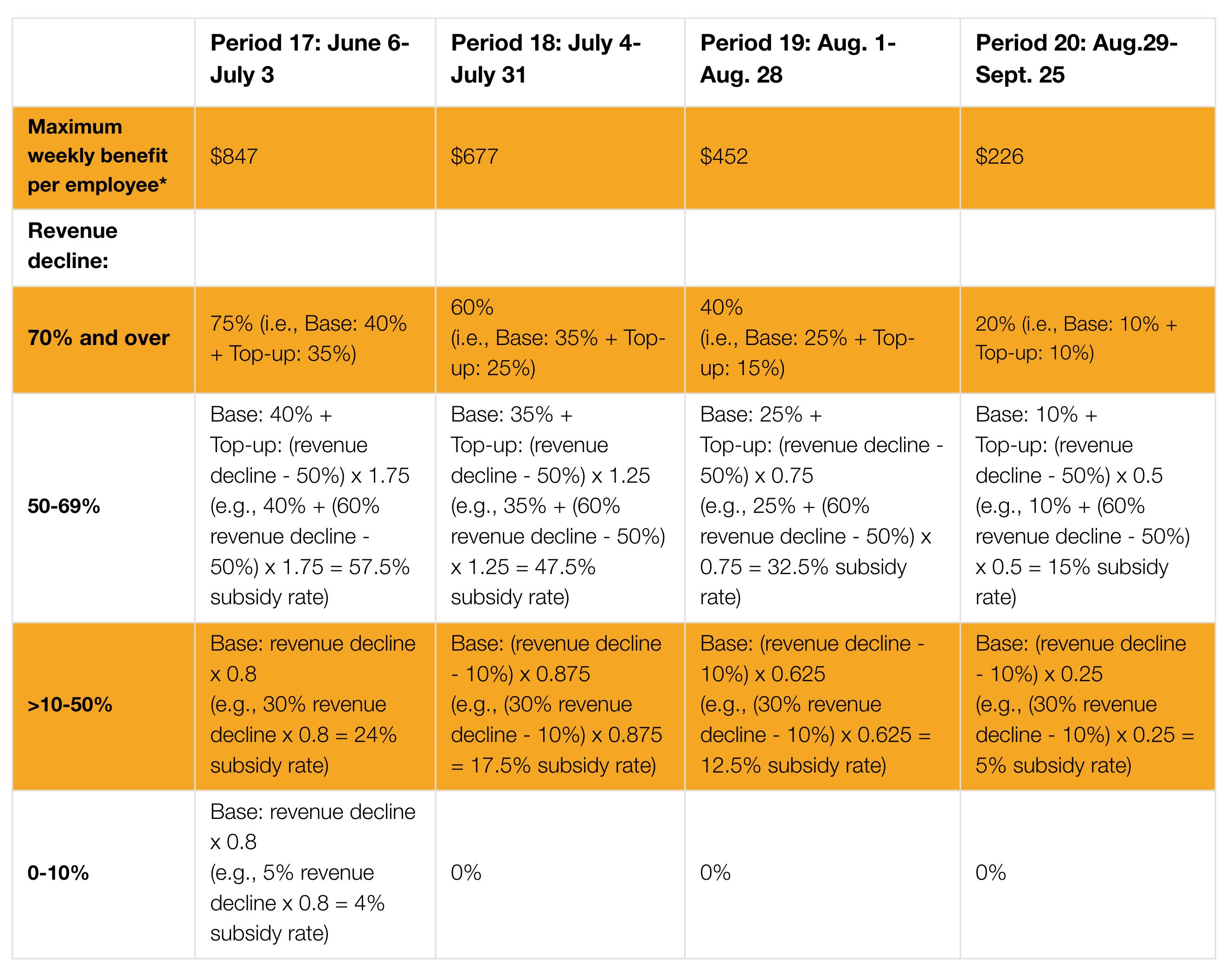 CEWS Rates
