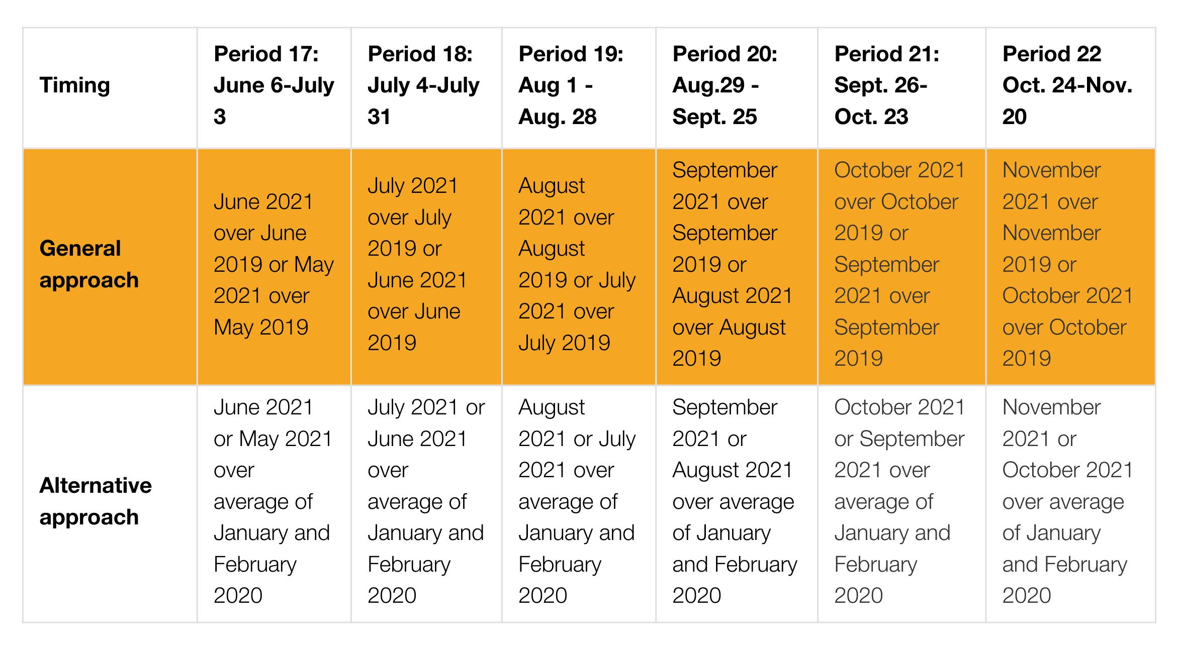 Revenue decline reference periods