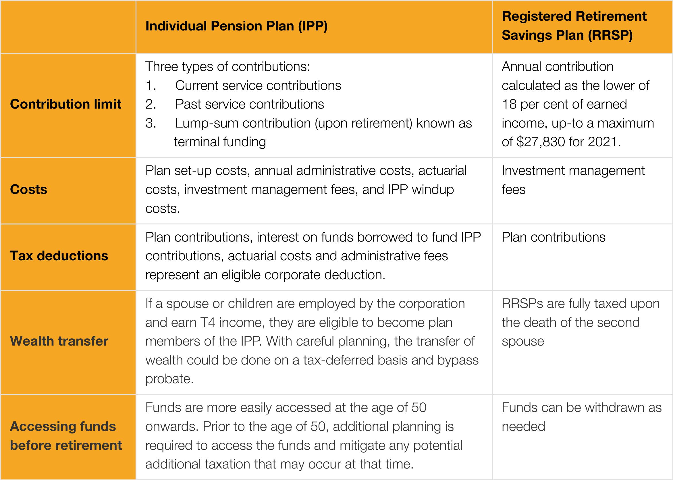 IPP vs RRSP