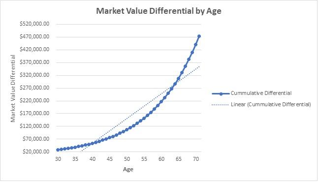 RRSP Market Value Differential