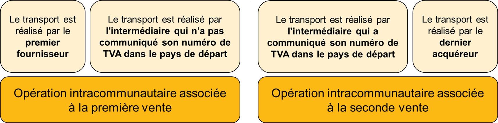 TVA intracommunautaire - vente en chaine