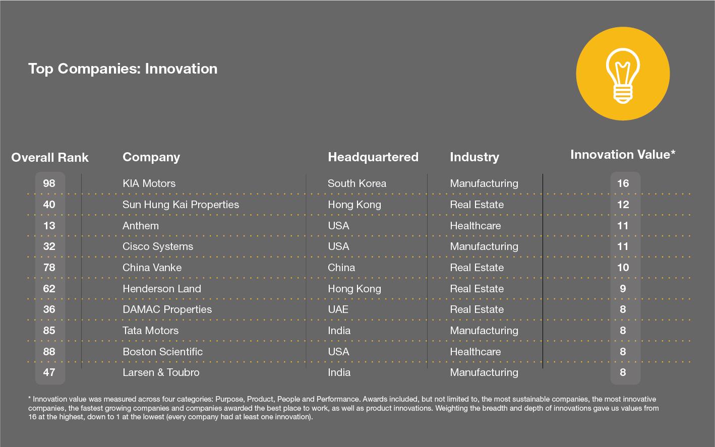 Crowe Art of Smart 2019 Risk Equation Top Companies