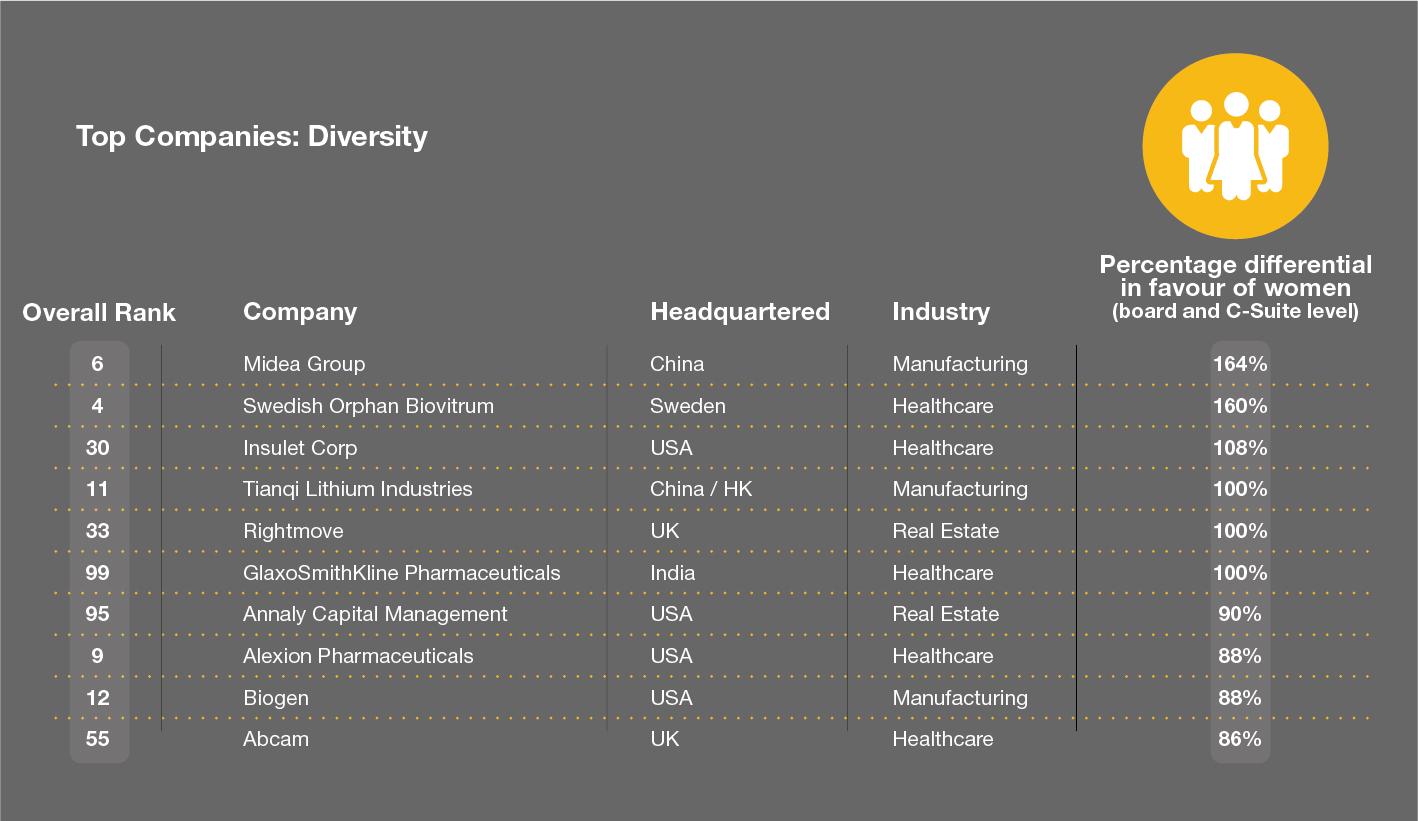 Crowe Global Art of Smart Diversity Top Companies