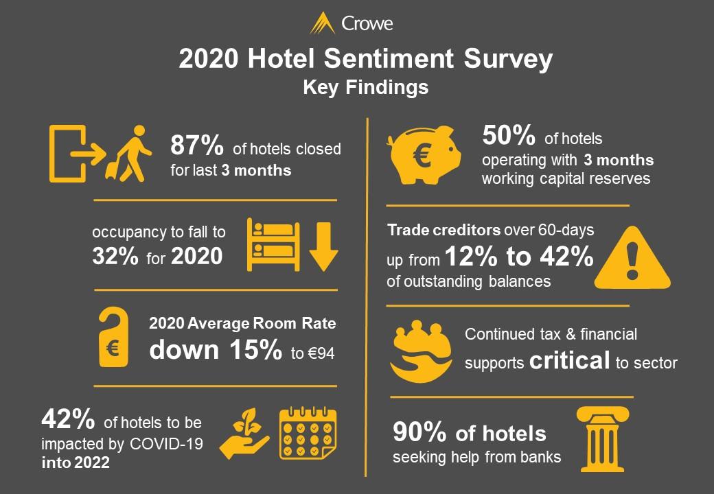 Crowe Ireland Hotel Sentiment Survey Key Findings