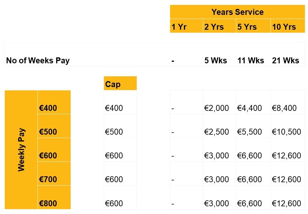 Redundancy payments - Crowe Ireland