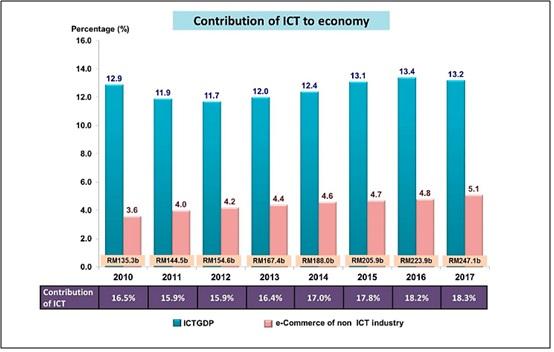 IT & Digital Economy