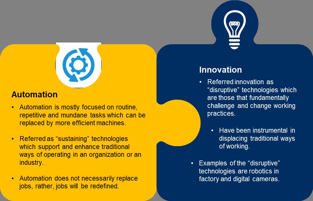 Crowe Malaysia Automation Innovation