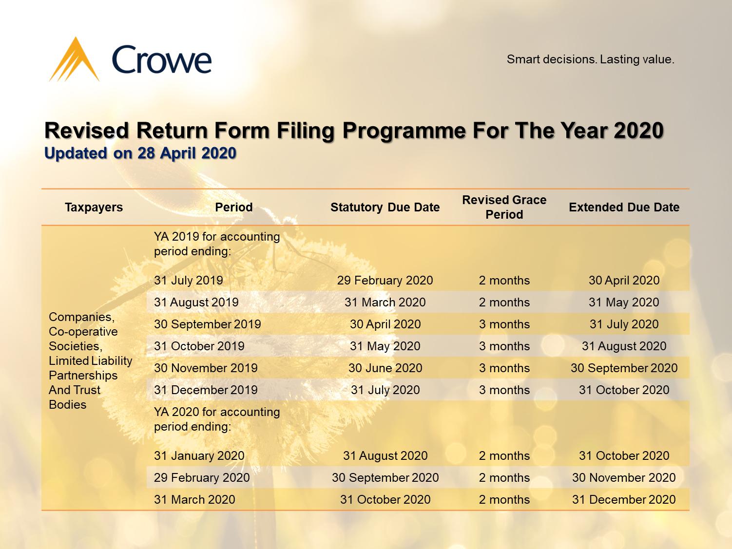 Revised Return Form Filing Programme Table