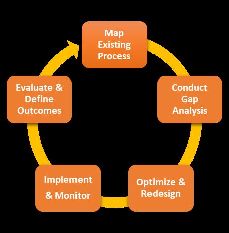 Busines-process-BPR