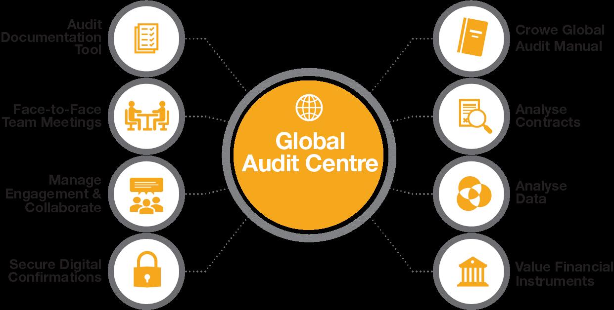 Crowe Global Audit Centre Oman
