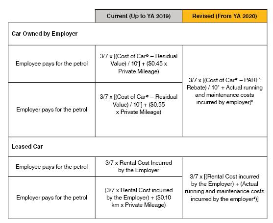 Car Benefits YA 2020 Formula