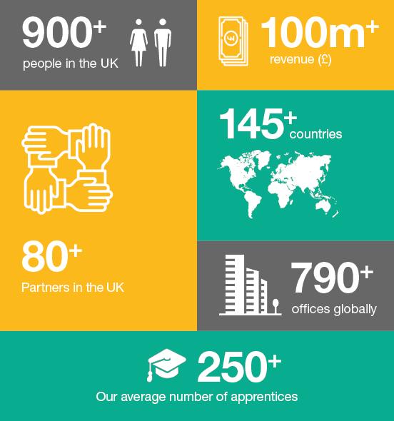 Graduates stats