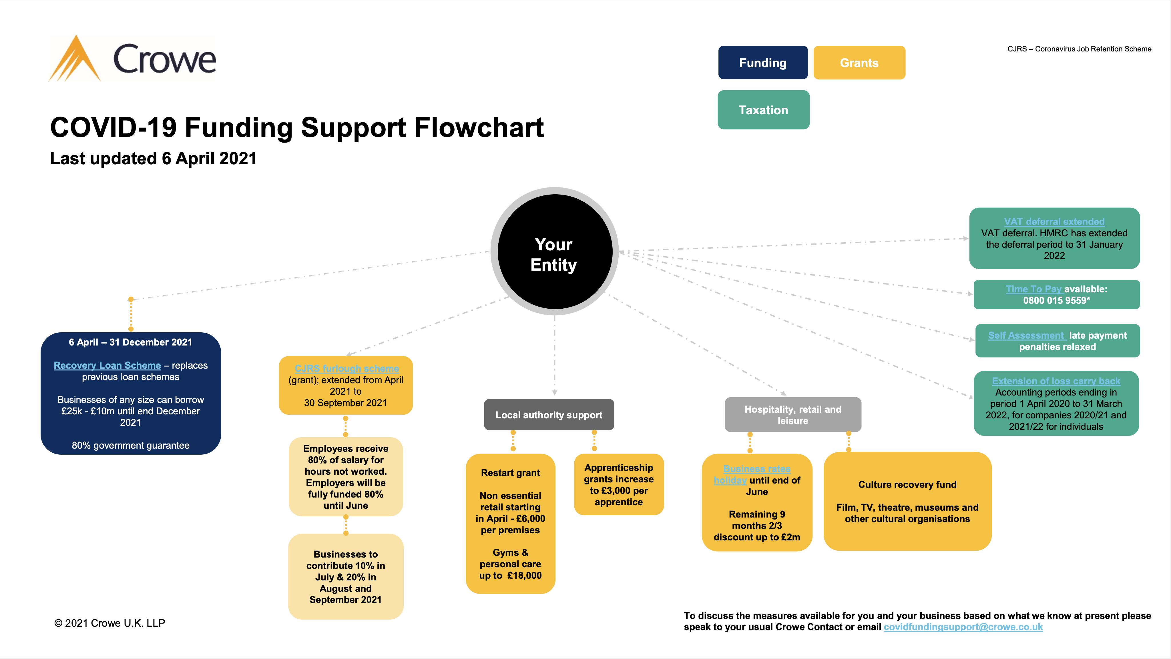 COVID 19 flowchart