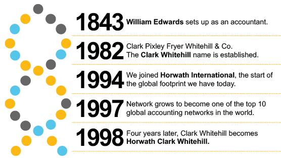 Crowe Timeline 1