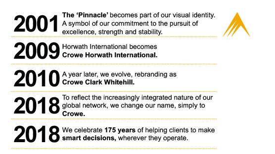 Crowe timeline