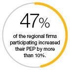 Regional firms PEP