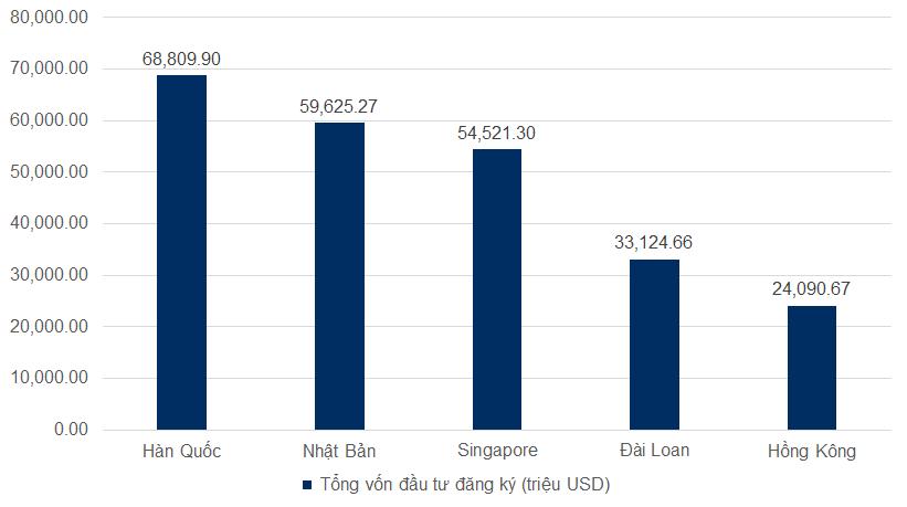 Top 5 quốc gia và vùng lãnh thổ có vốn đầu từ nhiều nhất (số liệu tháng 04/2020)